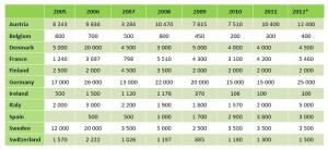 Prodeje peletových kotlů do 50 kW ve vybraných zemích