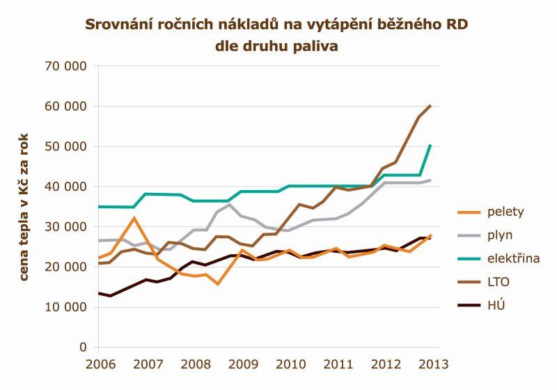 Srovnání ročních nákladů na vytápění RD dle druhu paliva