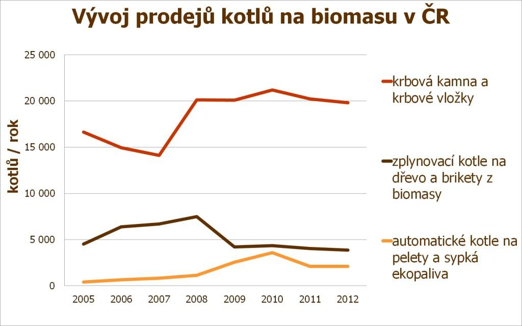 vyvoj prodeju kotlu_do roku 2012_vetsi