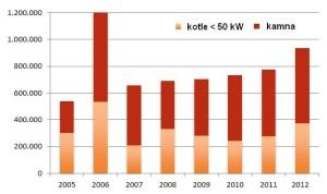 Nárůst počtu domácností vytápěných peletami