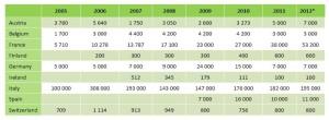 Prodeje peletových kamen ve vybraných zemích