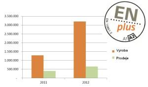 Výroba a prodeje certifikovaných ENplus pelet