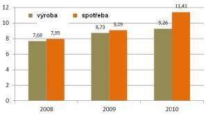 Výroba a spotřeba dřevěných pelet v EU