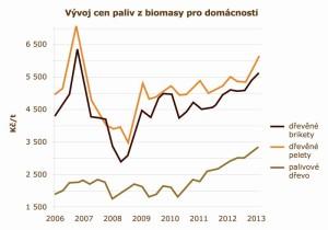 graf2_pro tisk_mensi