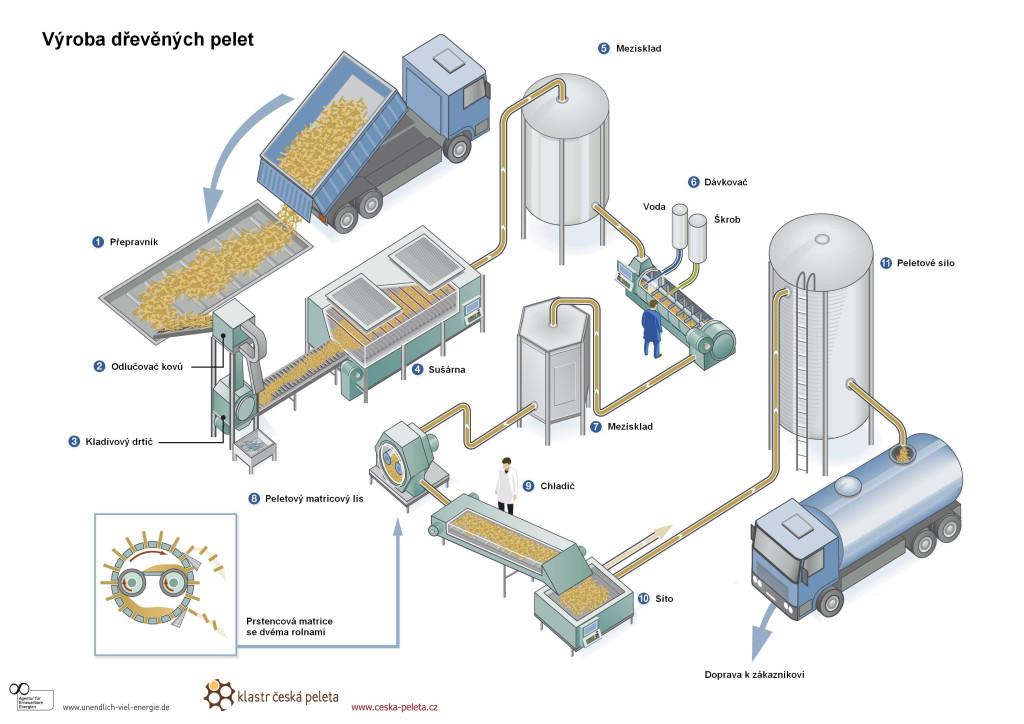 Schéma peletovací linky při výrobě pelet.