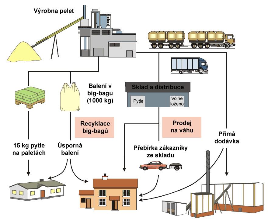 schema vyroby pelet