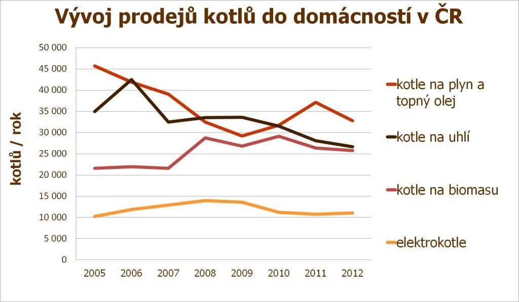 vyvoj prodeju domacnosti_do roku 2012_vetsi